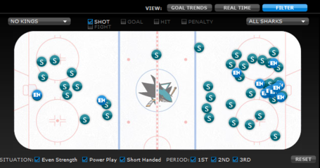 Sharks_kings_scorechart