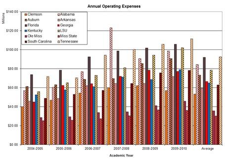Sec_annual_operating_expenses_graph_medium