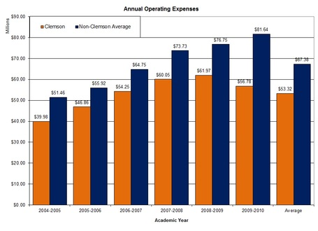 Sec_annual_operating_expenses_graph_clem_v_nonclem_medium