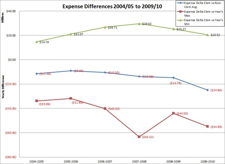 Sec_expense_differences_medium