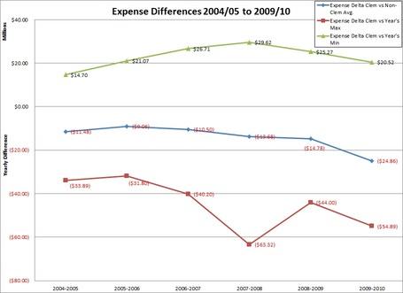 Sec_expense_differences_medium