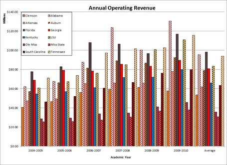 Sec_annual_operating_revenue_graph_medium