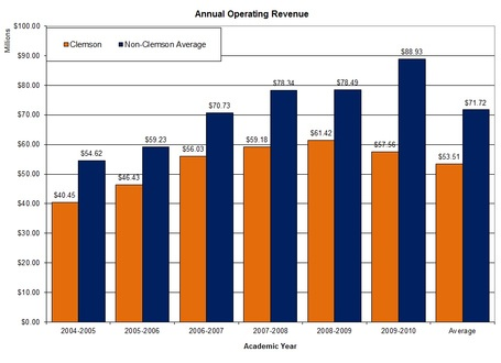 Sec_annual_operating_revenue_graph_clem_v_nonclem_medium