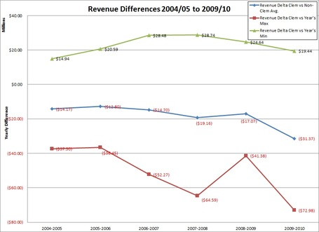 Sec_revenue_differences_medium