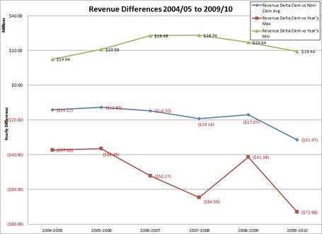 Sec_revenue_differences_medium