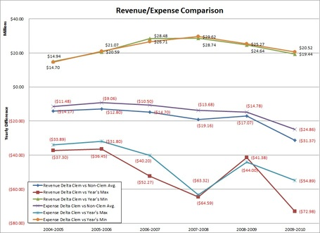 Sec_revenue_and_expense_differences_medium