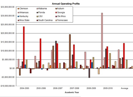 Sec_annual_operating_profits_graph_medium