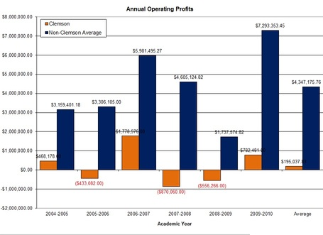 Sec_annual_operating_profits_graph_clem_v_nonclem_medium