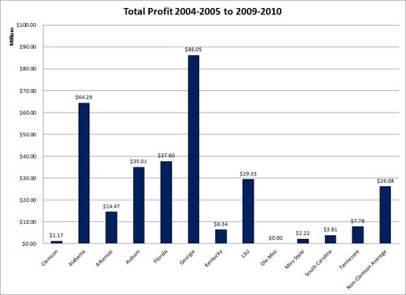 Sec_annual_operating_profits_total_profit_medium