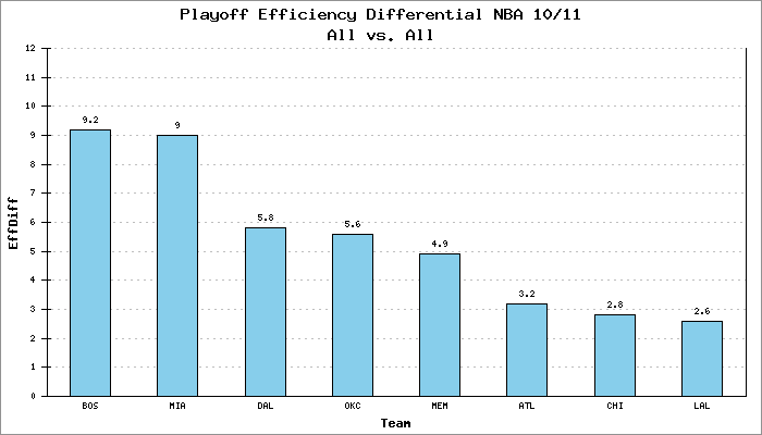 Playoff Efficiency Differential NBA 10/11