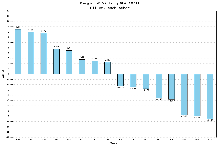 Playoff Margin of Victory NBA 10/11