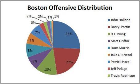 Boston_offensive_ditribution_medium