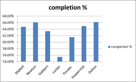 Qb_2010_completion_percentage_medium
