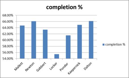 Qb_2010_completion_percentage_medium