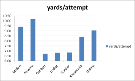 Qb_2010_yards_per_attempt_medium