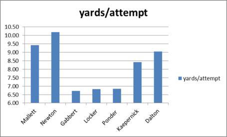 Qb_2010_yards_per_attempt_medium