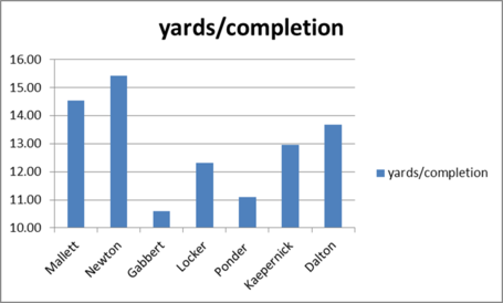 Qb_2010_yards_per_completion_medium