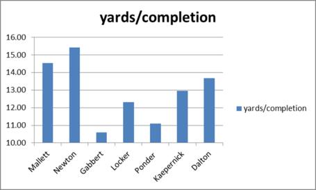 Qb_2010_yards_per_completion_medium