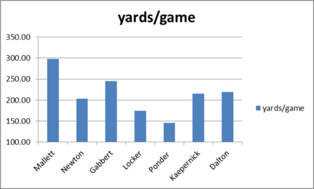 Qb_2010_yards_per_game_medium