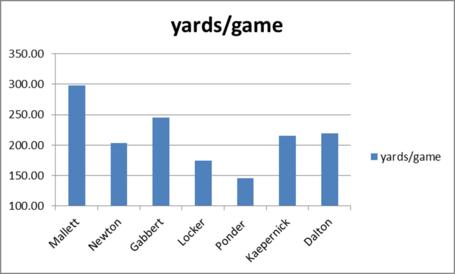 Qb_2010_yards_per_game_medium