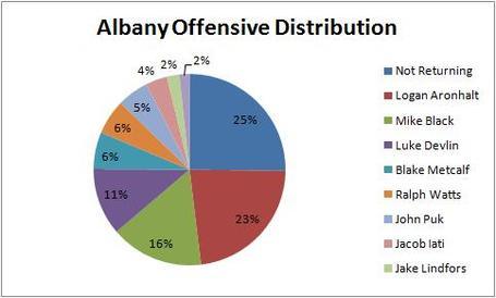 Albany_offensive_distribution_medium