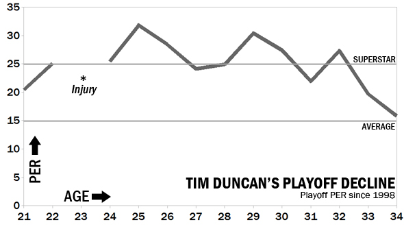 Tim-duncan-decline-tz_medium