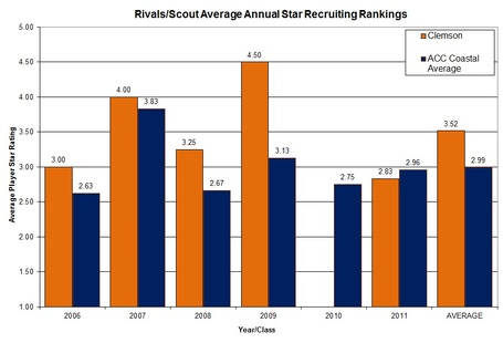 Players_star_rating_graph_clem_vs_acc_medium