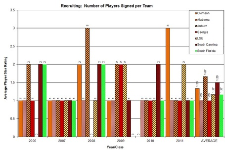 Players_signed_individual_team_graph_clem_vs_acc_medium