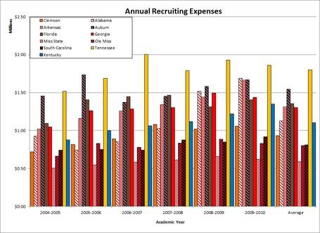 Sec_teams_recruiting_expenses_medium