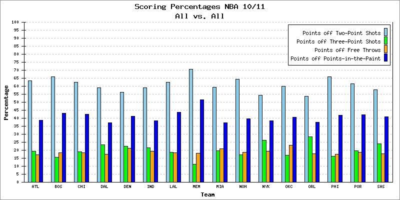 Scoring Percentages NBA 10/11
