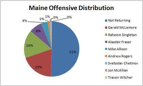 Maine_offensive_distribution_medium
