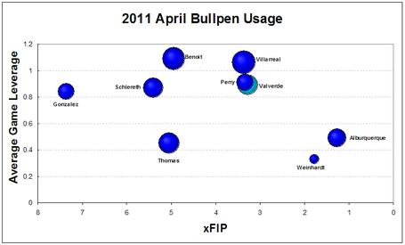Tigers_2011_april_leverage_index_medium