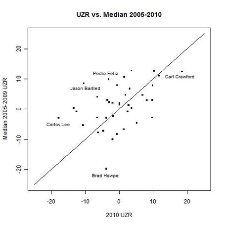Uzrvsmedian2005_2010_medium
