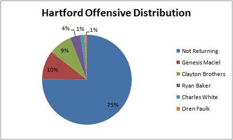 Hartford_offensive_distribution_medium