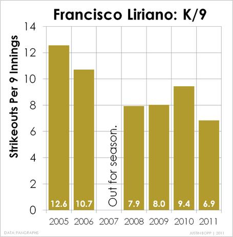 Liriano_kper9_2005-2011_medium