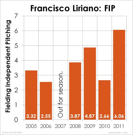 Liriano_fip_2005-2011_medium