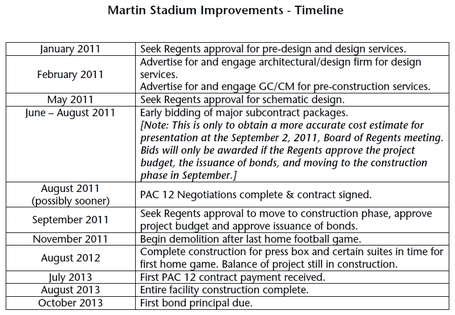 Martin_stadium_renovation_timeline_medium