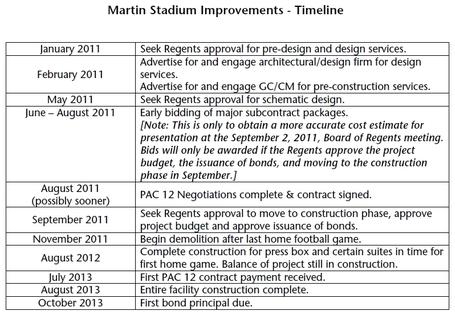 Martin_stadium_renovation_timeline_medium