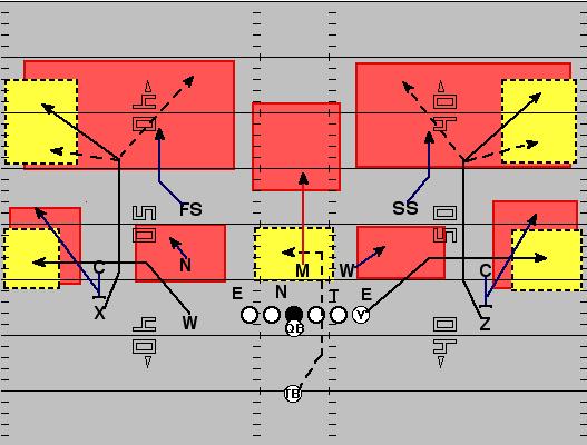 the   under defense  coverage schemes   field gullsflat medium