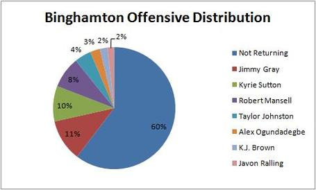 Binghamton_offensive_distribution_medium