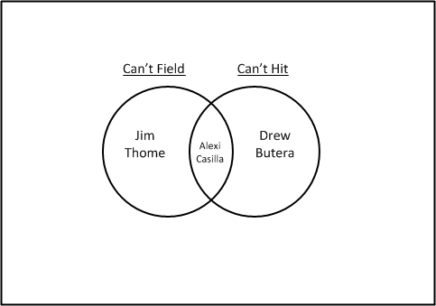 Explaining The Twins With Venn Diagrams Twinkie Town