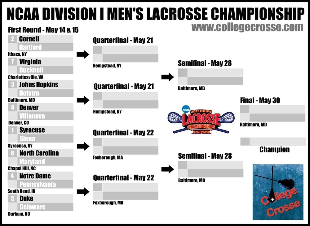 NCAA Men's Lacrosse Championship Odds & Game Predictions