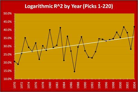 Nfl_draft_logarithmic_r-squared_over_time_medium