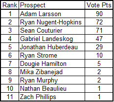 2011_draft_poll_rank_5-9-11