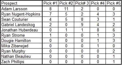 2011_draft_poll_tally_5-9-2011