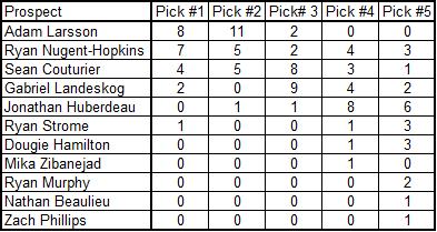 2011_draft_poll_tally_5-9-2011