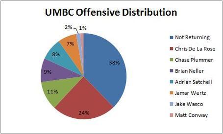 Umbc_offensive_distribution_medium