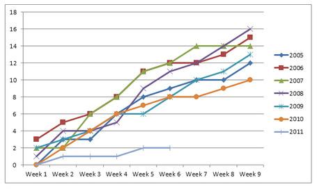 Week_6_goals_against_medium