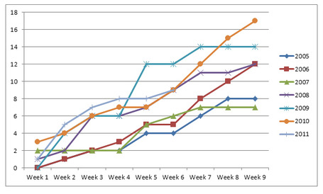 Week_6_goals_for_medium