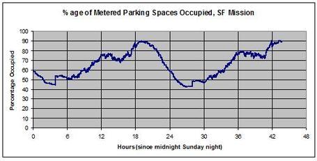 Mission_parking_occupied_medium